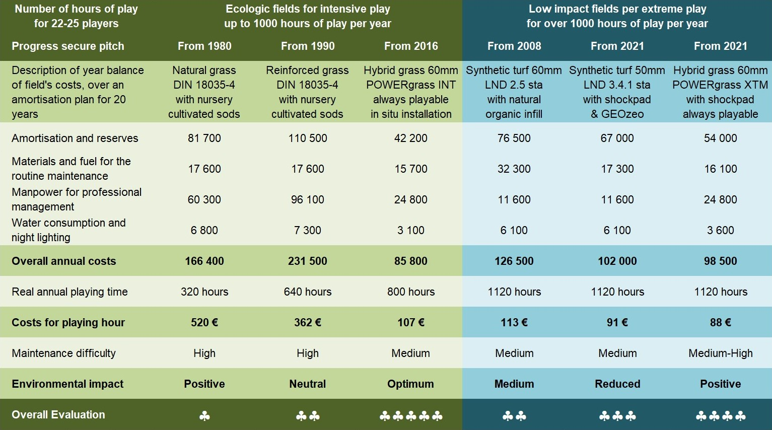 Comparison on natural, reinforced, synthetic and hybrid grass